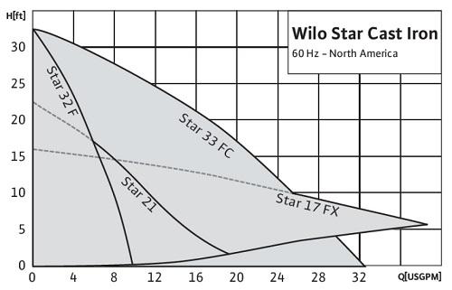 Wilo 2760525 -- Circulators - Lead Free Star S 33ZF 1PH, 115V EAN/UPC on