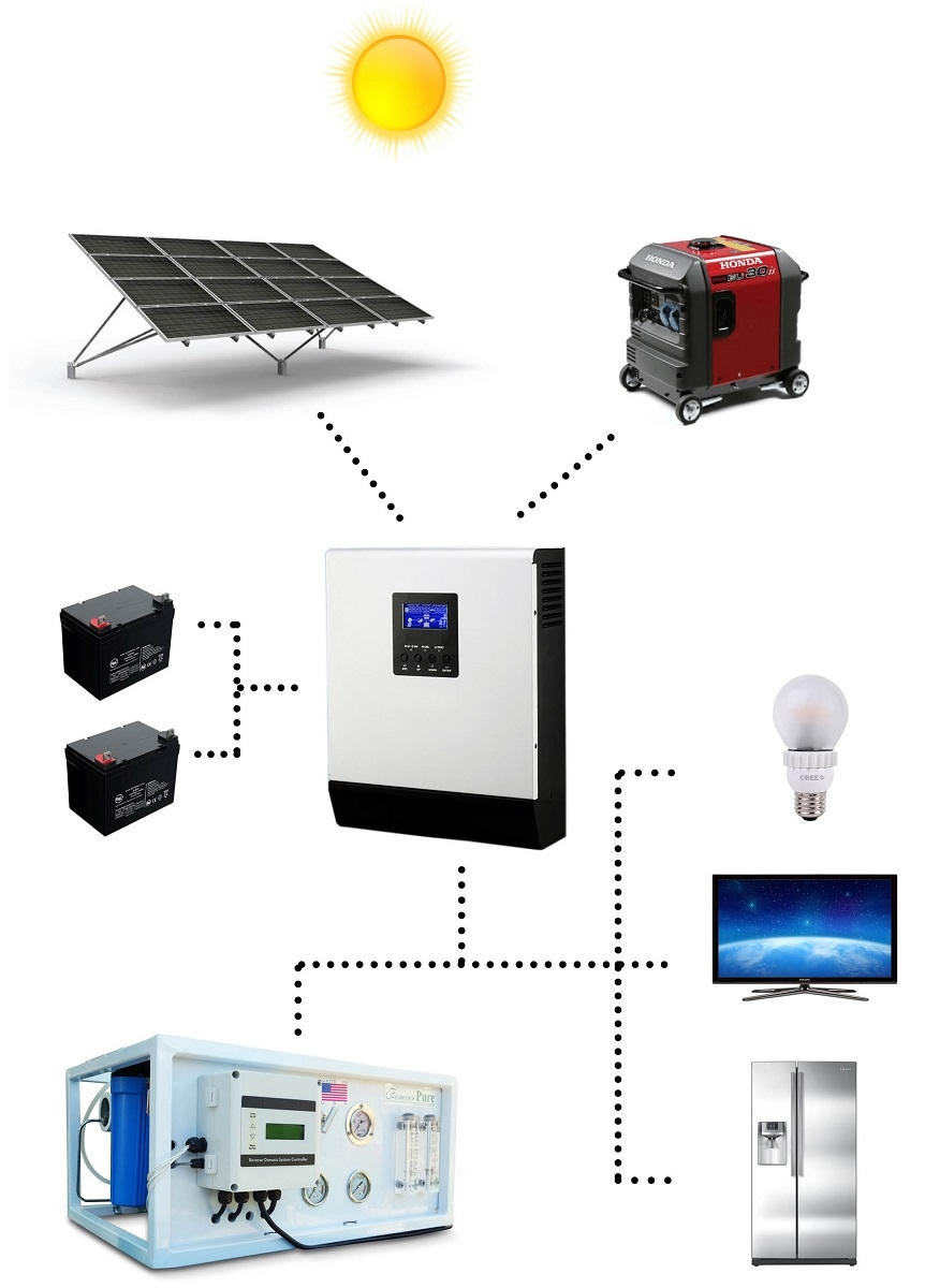 Solar Water Desalination System For Data Acquisition System : Solar oasis  gpd hybrid powered seawater